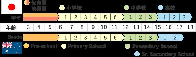 オーストラリアの学年の教え方